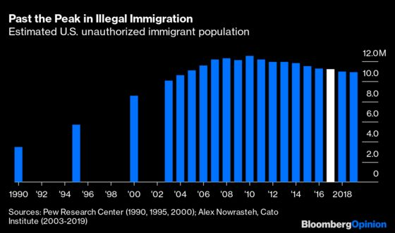 Trump Didn't Actually Accomplish Much on Immigration