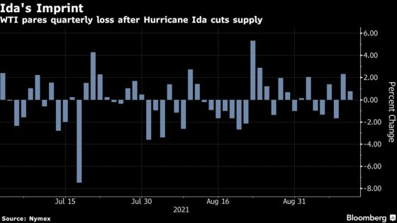 Oil Rises to Six-Week High as Another Storm Heads for U.S. Gulf