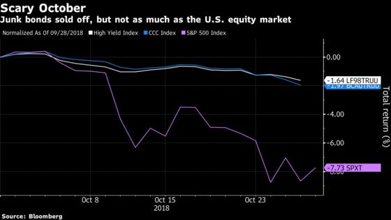 High-Yield Bonds Find Their Footing After Slump to Lowest Since 2016