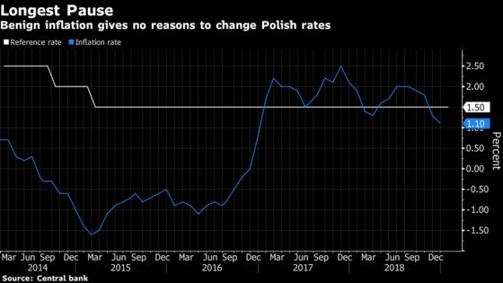 East Europe Keeps Rates on Hold as Euro-Area Weakness Prevails