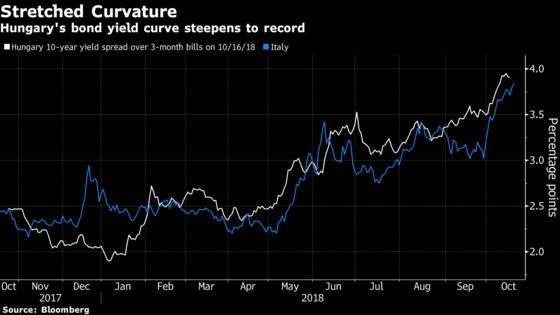 World's Steepest Yield Curve Set to Fade as Hungary Doves Waver