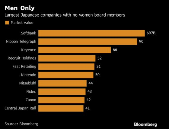 Men-Only Corporate Boardrooms Alive and Well in China, Japan