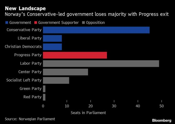 Norway's Prime MinisterLoses Majority After Populist Partner Quits