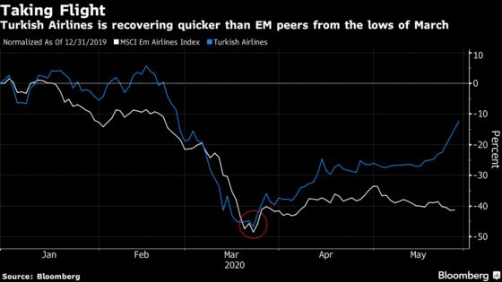 Turkish Airlines Rides Tailwinds for Peer-Beating Stock Recovery