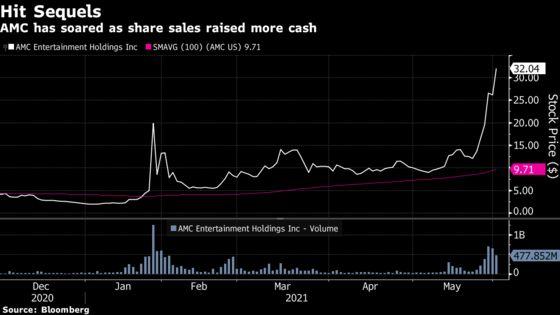Hedge Fund Flips 'Overvalued' AMC, and Shares Keep Surging