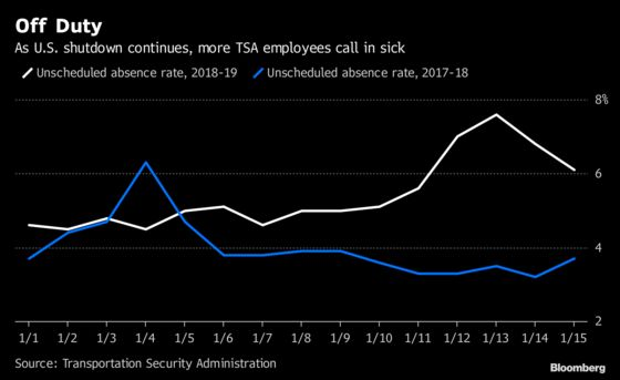 TSA Worker Absences Jump as Paycheck Go Away