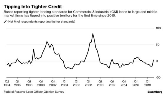 Did Fed Know What Credit Markets Didn't? Loan Bankers Get Strict