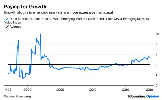 Value Versus GrowthPlays Out in Emerging Markets