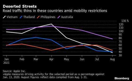Indonesia's Traffic Snarls Return While Vietnamese Roads Empty