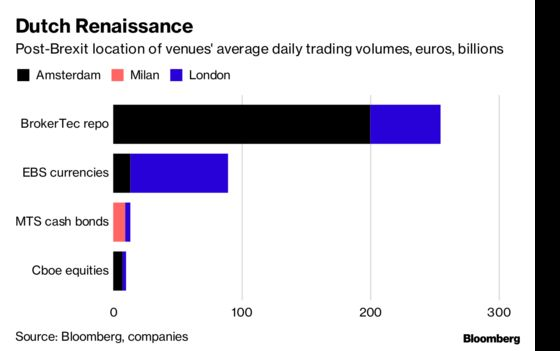 Money Is Flooding Out of London While the U.K. Bickers Over Brexit