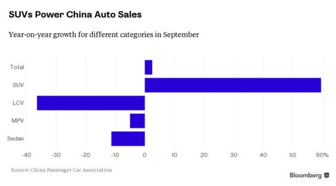 Demand for SUVs fuels growth in China auto sales