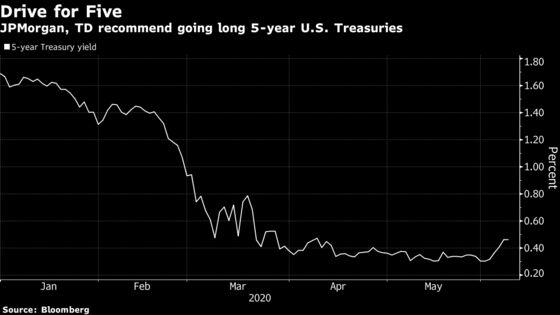 JPMorgan, TD Betting on 5-Year Treasuries Ahead of Fed Meeting