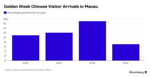 Growth in Chinese visitor arrivals in Macau during Golden Week