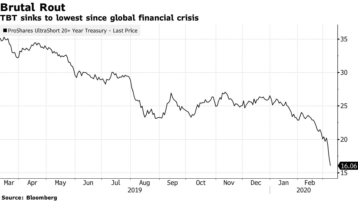 TBT sinks to lowest since global financial crisis