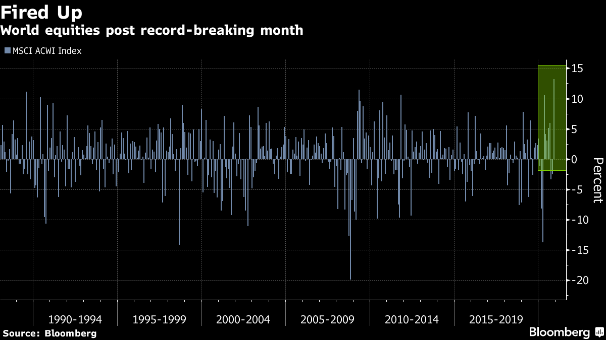 World equities post record-breaking month