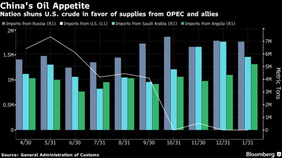 Trade War Means U.S. Oil Traveled Less in the Second Half of 2018
