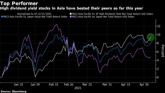 Betting on High-Yield Stocks Emerges as Winning Strategy in Asia