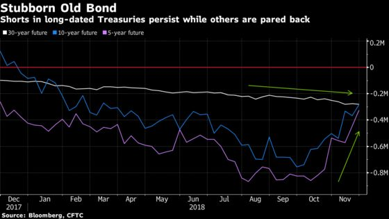 Epic Long-Bond Short Squeeze Hits as Treasury Bears Seek Cover