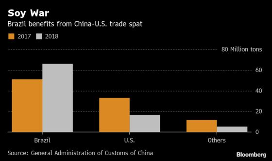 China's Shopping List in America Has These Farm Goods at the Top