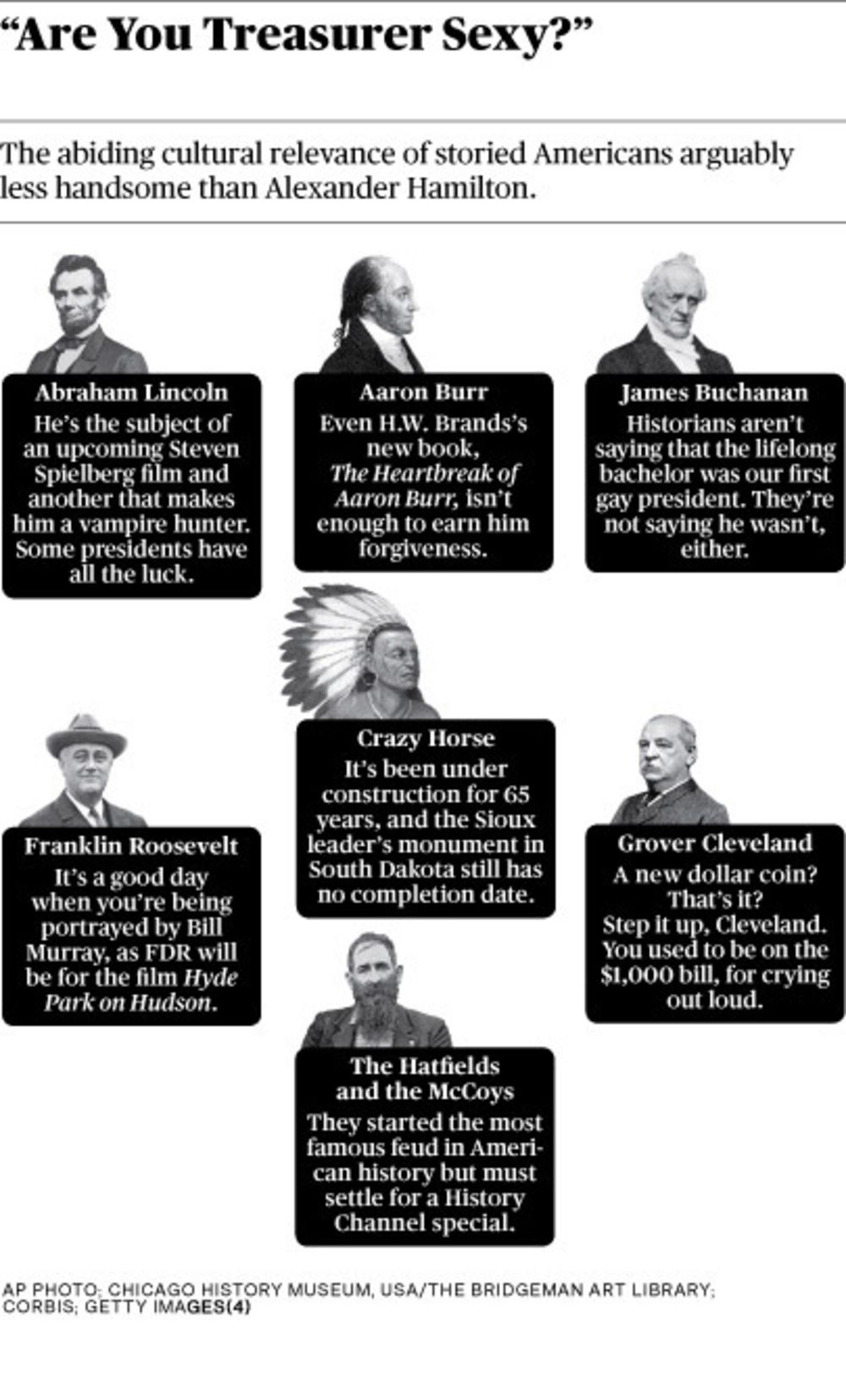 Alexander Hamilton, Federalist Hunk - Bloomberg