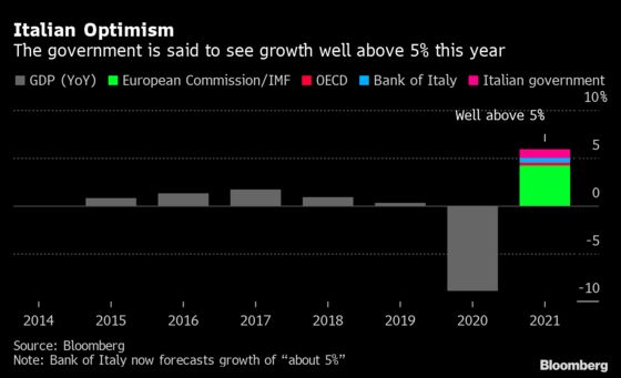 Italy Said to See Economy Growing Well Above 5% This Year