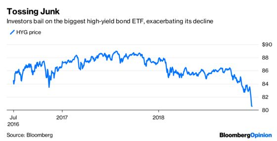 Junk Bonds Endure an Awful Day But Live to Tell About It