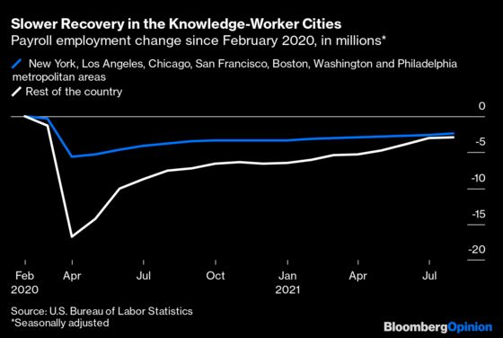 Big Cities Are Holding Back the U.S. Jobs Recovery