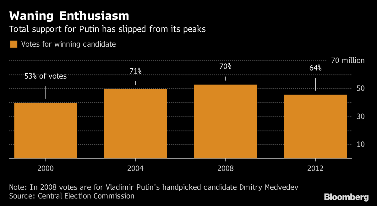 Putin Wins Fresh Six-Year Term in Russian Election