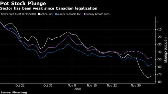 Cracks Form in Cannabis Surge After Short Seller Targets Aphria