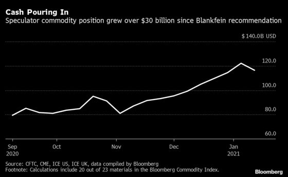 Blankfein Called It, Now the Whole World Is Watching Commodities