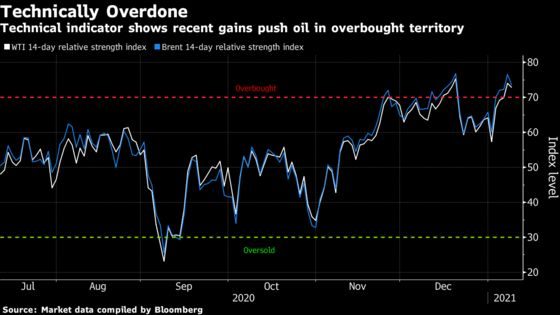 Oil Rally Held Back by Dollar Gains and Equity Sell-Off