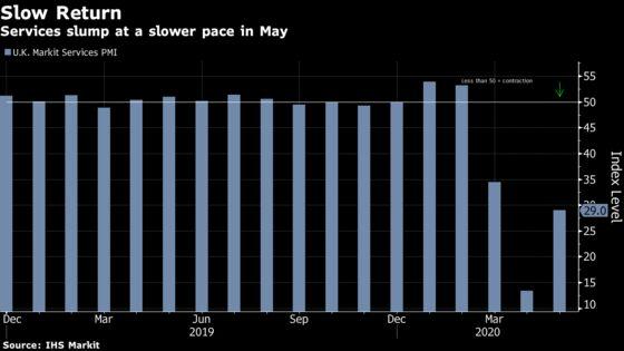 U.K. Services Slump Moderates in May on Lighter Lockdown
