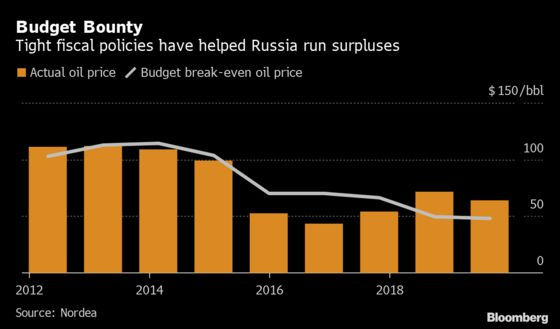 Russia Awaits $34 Billion Windfall as Putin Starts Spending Push