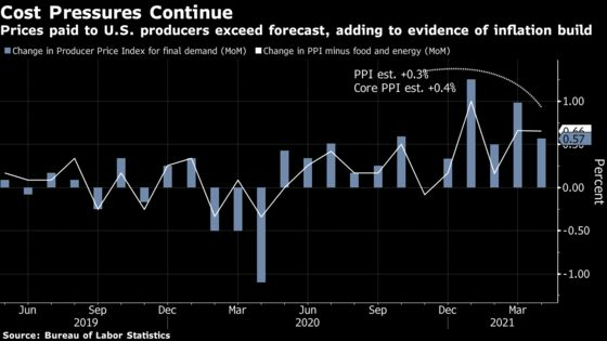 U.S. Producer Prices Top Forecasts, Adding to Inflation Pressure
