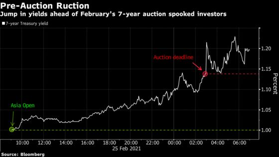 Treasuries Set for Smooth Auctions Even as Caution Abounds