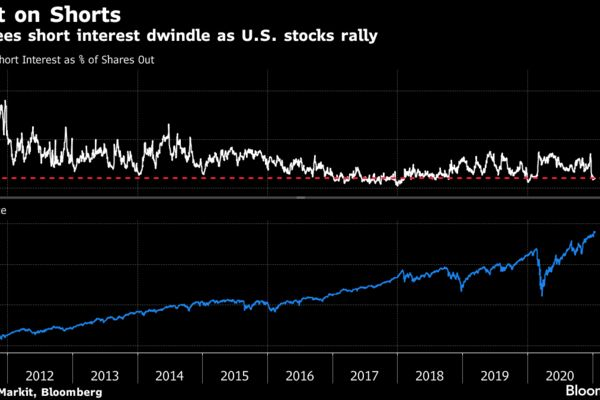 SPY sees short interest dwindle as U.S. stocks rally