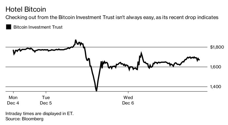 Bitcoin Has Some Bad News, and Nobody Cares – Trending Stuff