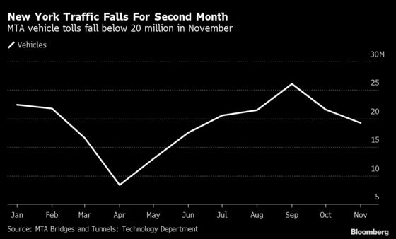 New York Traffic Eases in Sign of Further Dwindling Fuel Demand