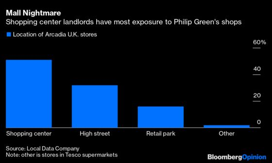 Billionaire Rivalry Leaves Topshop to Fend for Itself