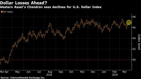 A Bond Fund Beating91% of Its Peers Sees Dollar Gloom Ahead