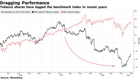 Tobacco shares have lagged the benchmark index in recent years