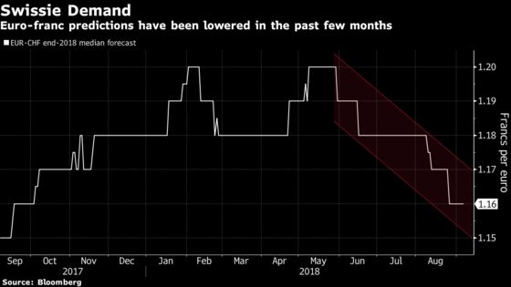 Global Tensions Are Shaking Analysts' View ofSwiss Franc