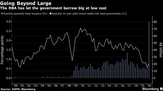 RBA's Yield-Curve Control in Cruise Control as Markets Take Hint