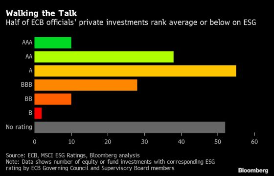 How Do ECB Chiefs Invest Their Own Cash? Not Very Sustainably