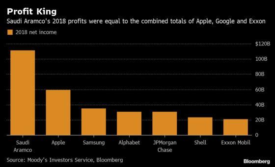 Saudi Aramco's 2018 Profit = Apple + Google + Exxon Mobil: Chart