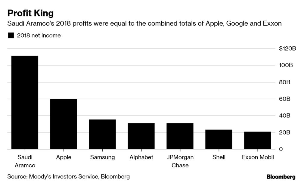 Saudi Aramco's 2018 Profit = Apple + Google + Exxon Mobil