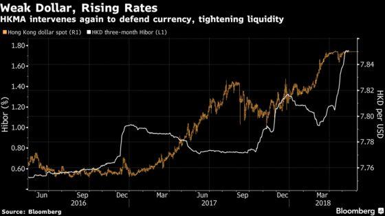 HKMA Intervenes to Defend Peg Again as Hong Kong Dollar Weakens