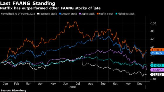 Netflix Gains as Other FAANGs Slide and Analysts See Fewer Risks