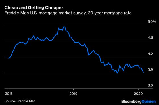 Fed Rate Cuts Do No Favors for Spring Homebuyers