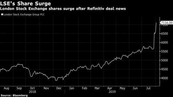 LSE's $27 Billion Refinitiv Deal Creates Trading Powerhouse